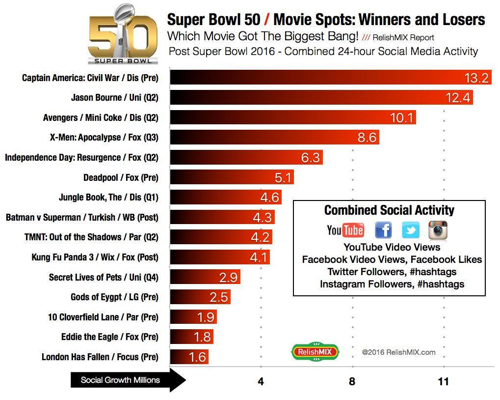 Super Bowl 50 Social Media Activity