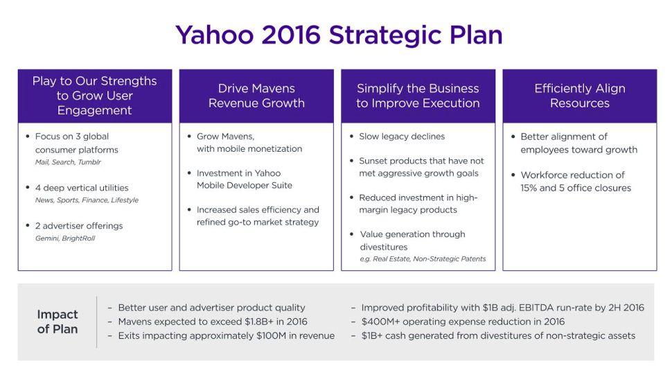 Yahoo Plan