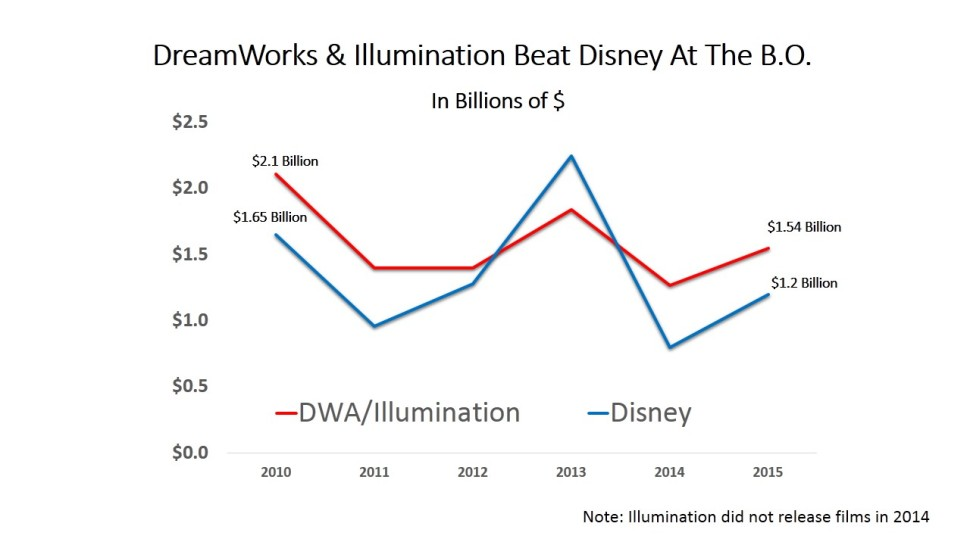 dwa illumination entertainment B.O. chart