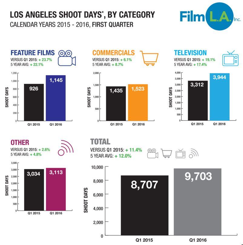 FilmLA Q1 2016 Chart