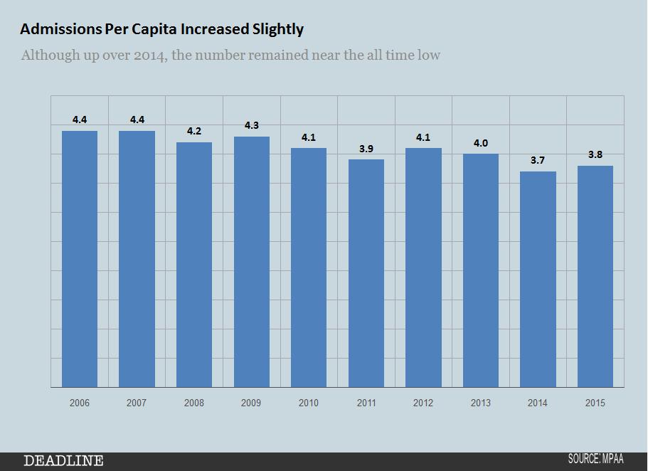 MPAA 2015 Admissions per capita