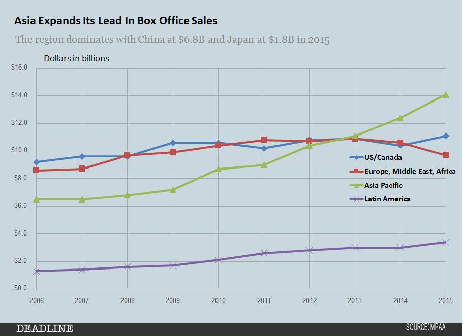 MPAA 2015 Global Sales