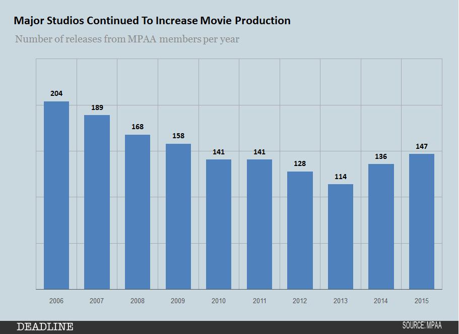 MPAA 2015 Major studio output