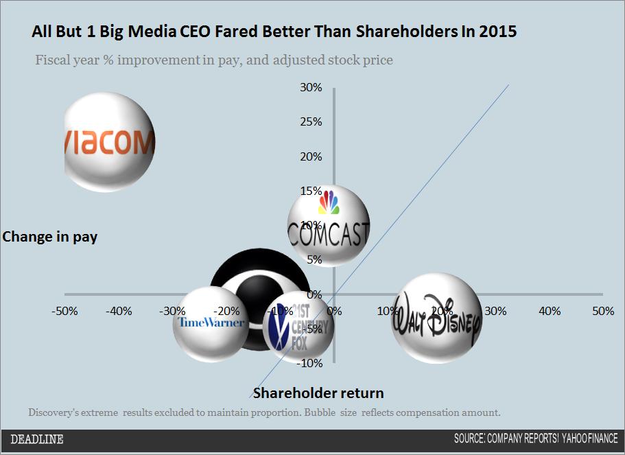 2015 Big Media CEO Compensation chart