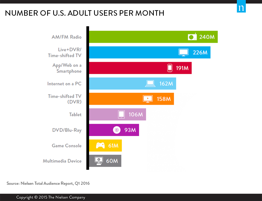 total-audience-report-media-users-per-month