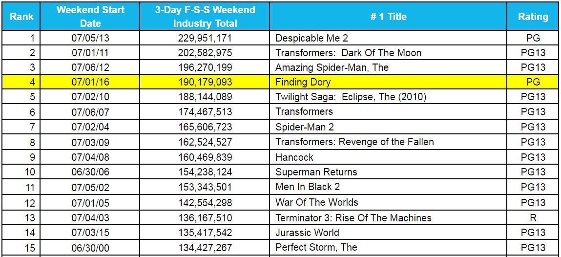 Fourth Of July Box Office Chart