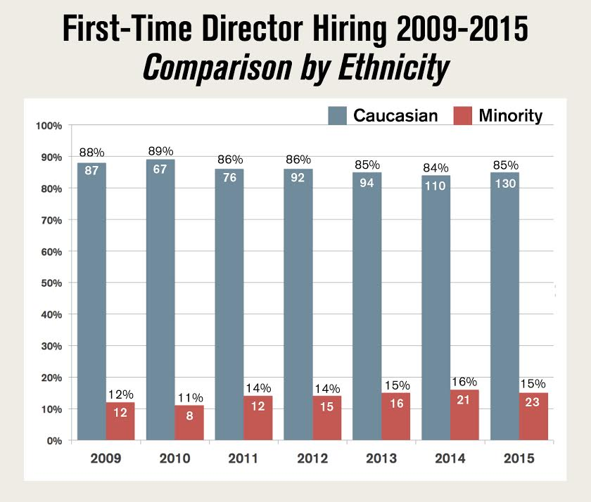 DGA Minority First-Time Directors Chart