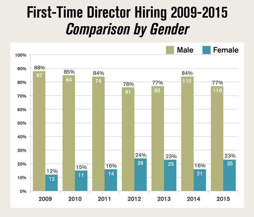 DGA Women First-Time Directors Chart