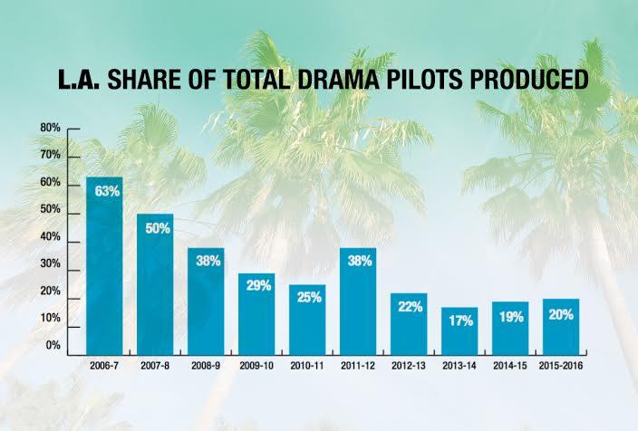 Drama Pilots Chart 2015-2016