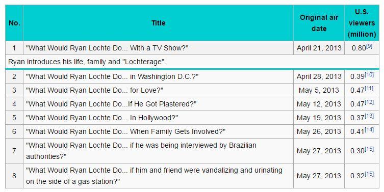 What Wound Ryan Lochte Do Wikipedia episodes chart.