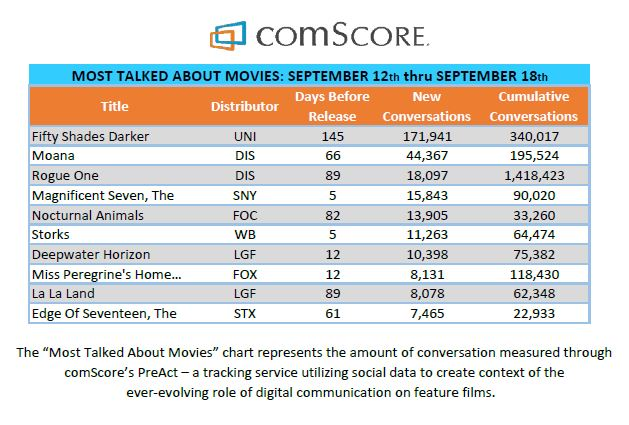 ComScore Most Talked About Movies