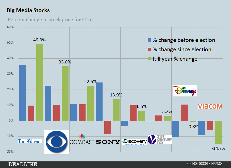 2016-big-media-stocks