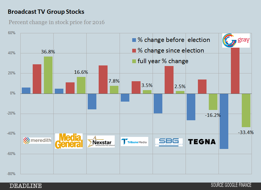 2016-broadcast-tv-group-stocks