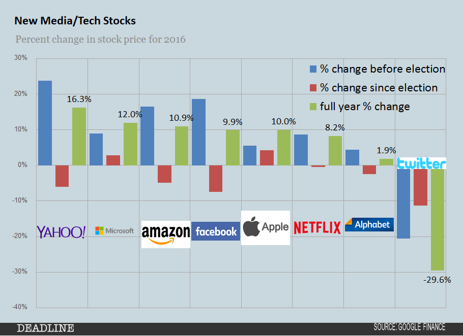 2016-new-media-tech-stocks