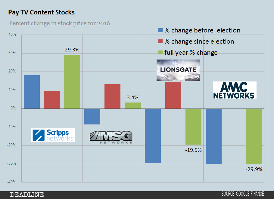 2016-pay-tv-content-stocks