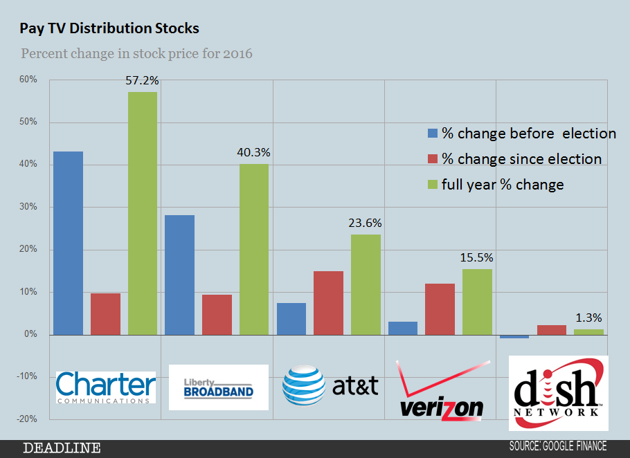 2016-pay-tv-distribution-stocks