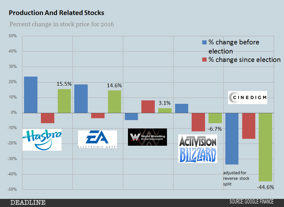 2016-production-and-related-stocks