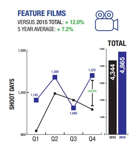 filmla-feature-films-2016-chart