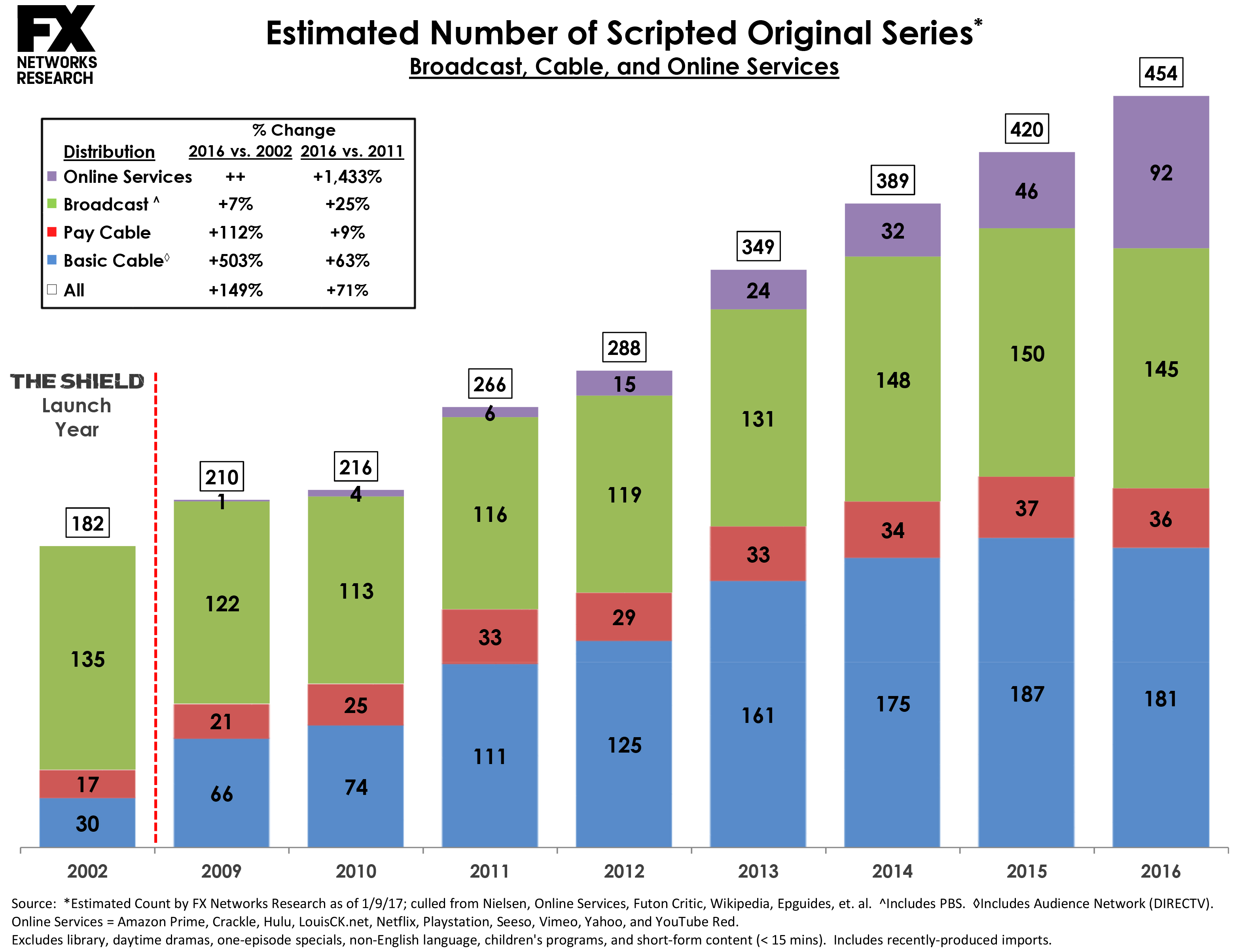 Scripted Series Chart 2016 Complete.xlsx
