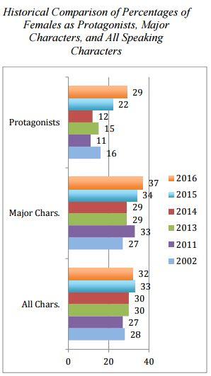 female-characters-chart