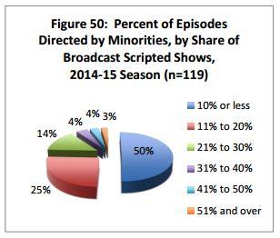 ucla-diversity-study