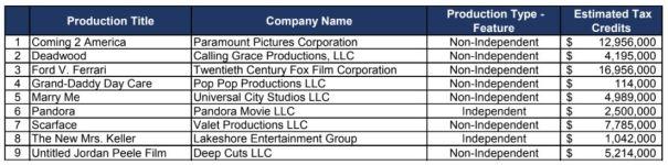 Californa Tax Credit 2018 Film 6