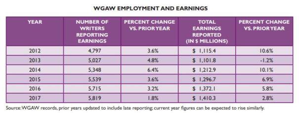 WGA West 2018 Earnings