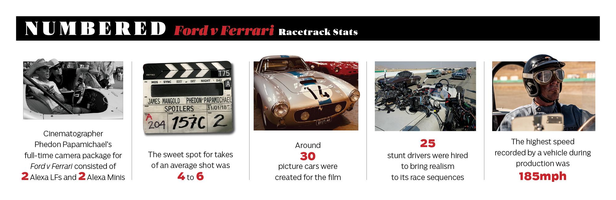 'Ford v Ferrari' cinematography stats