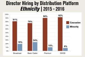 2016diversity_dgaepisodicdirector_ethnicityupdated9816
