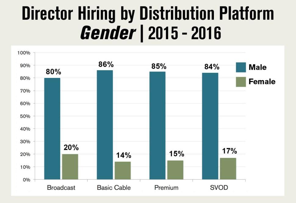 2016diversity_dgaepisodicdirector_genderupdated9816