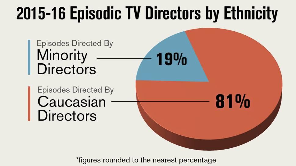 2016diversity_episodicdirector_ethnicity