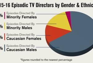 2016diversity_episodicdirectors_genderethnicity