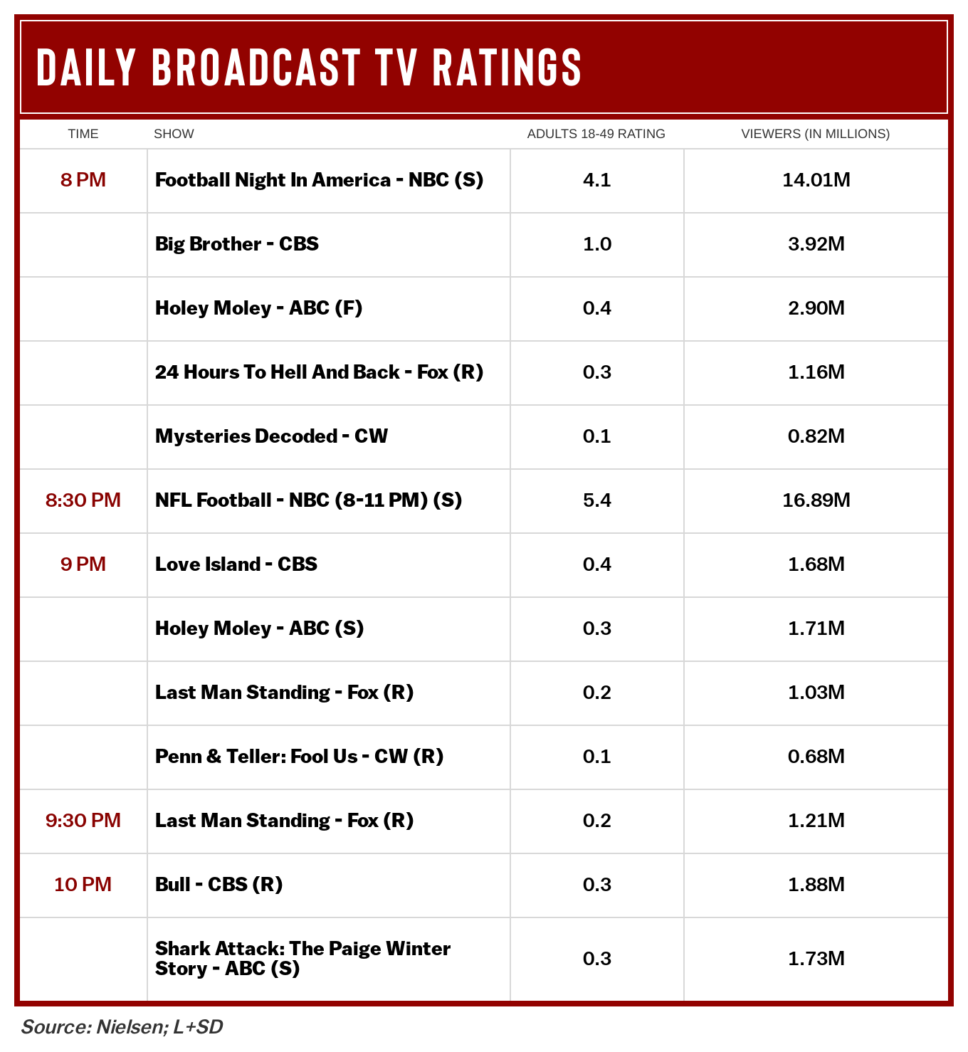 Nfl Season Kickoff Ratings Down Double Digits From 2019 Opener Deadline