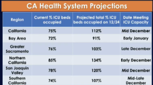 CA Covid ICU projections