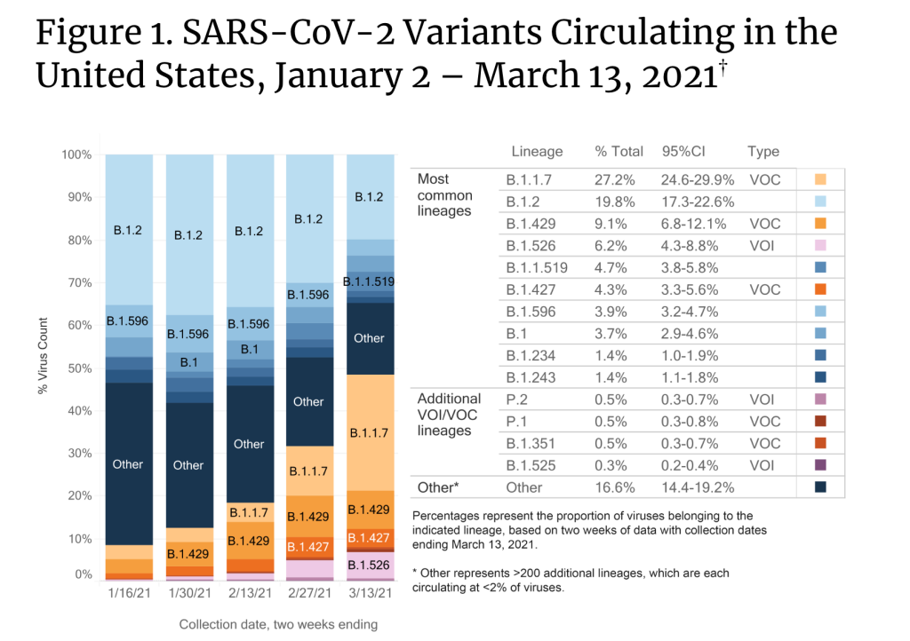 covid-variants-chart-us