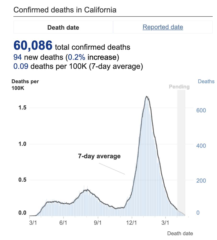 california-covid-deaths-60000