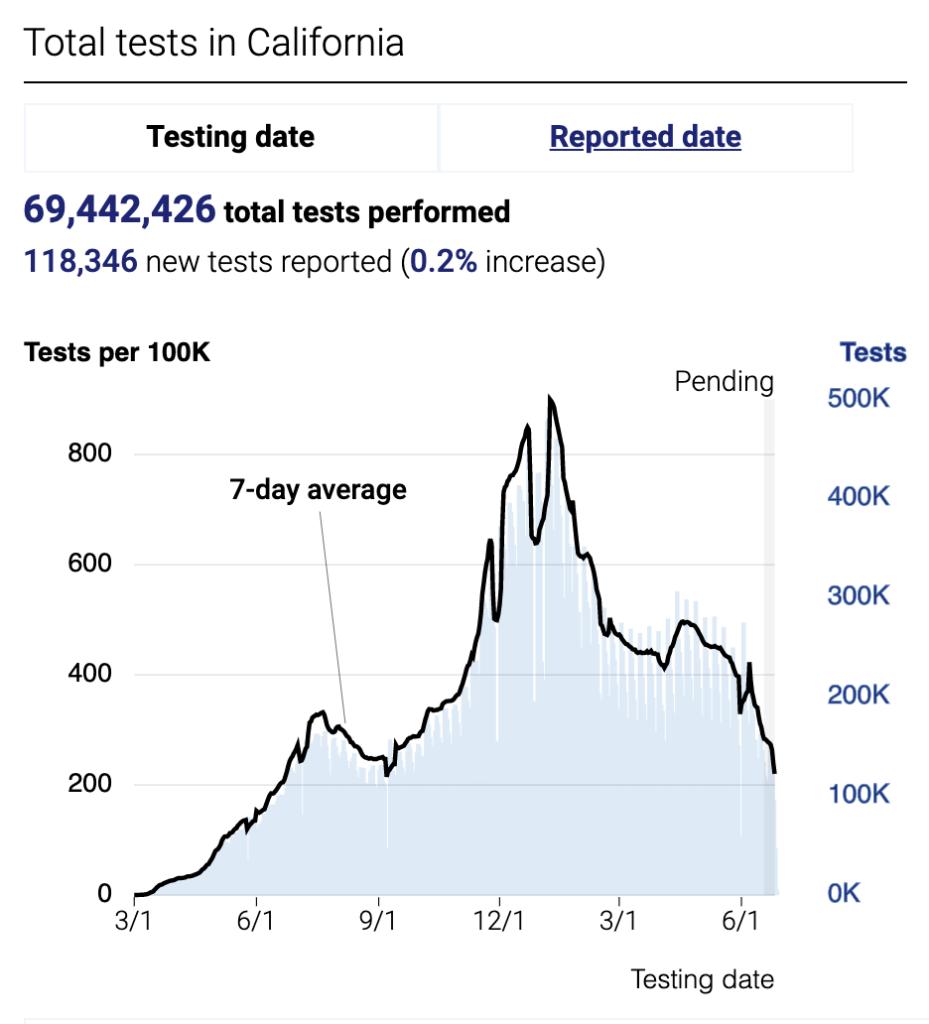 california-covid-tests