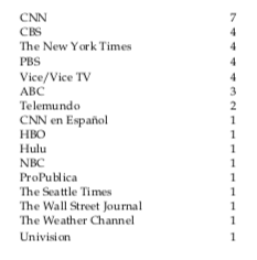 News and Doc Emmy Winners By Network Night 1